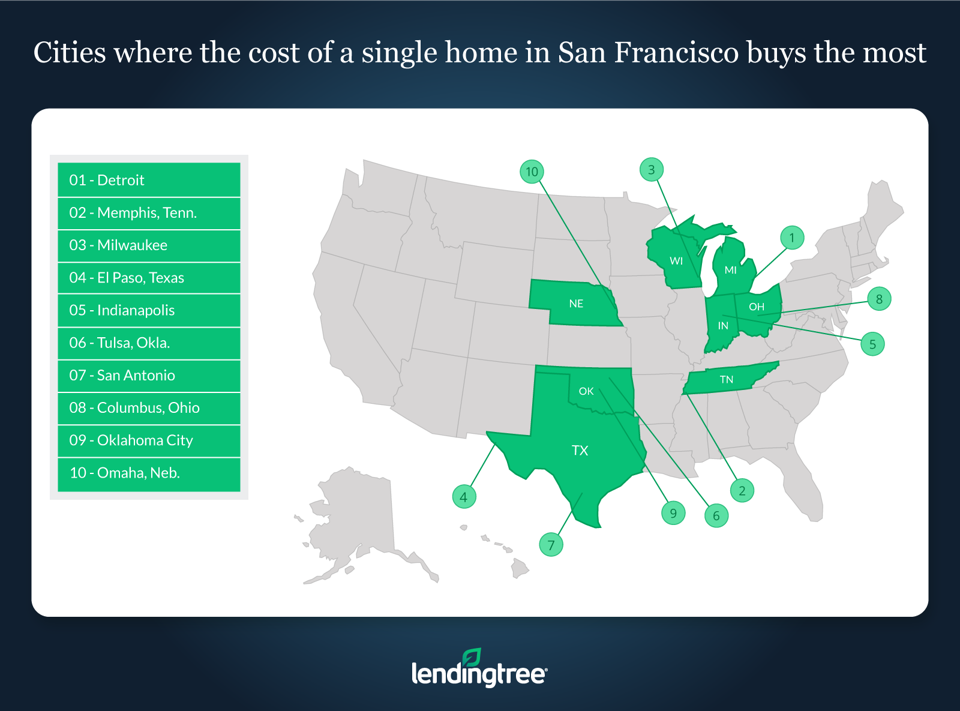 Look at where you can buy the most number of houses