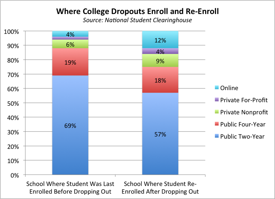 most college dropouts went to community colleges