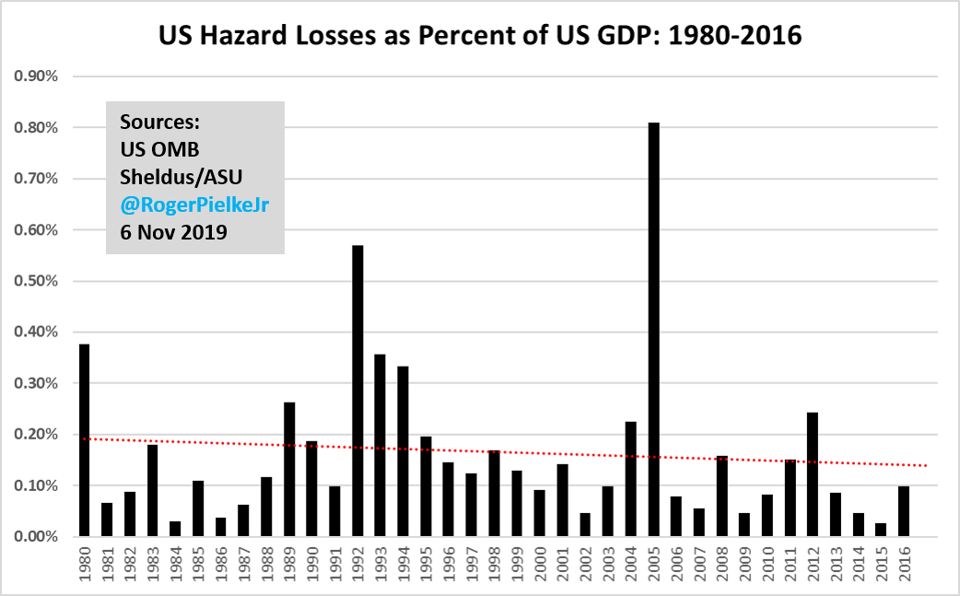 US disaster losses