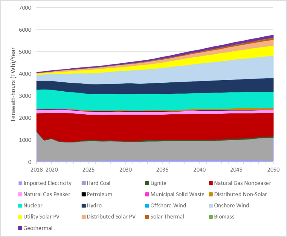 U.S. current and future electricity generation by type