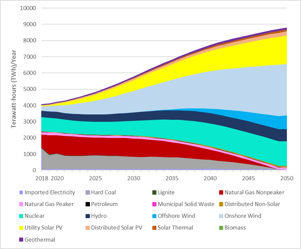 U.S. electricity generation by type in net zero scenario