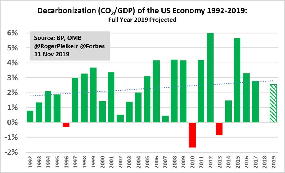 U.S. decarbonization.