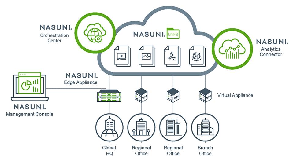 Nasuni Services