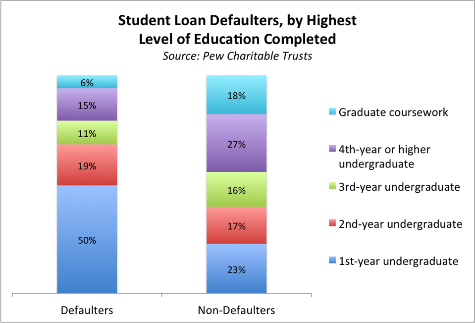 student loan defaulters by highest level of education completed