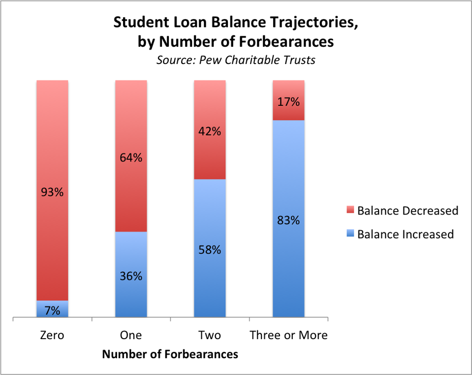student loan balance trajectories by number of forbearances
