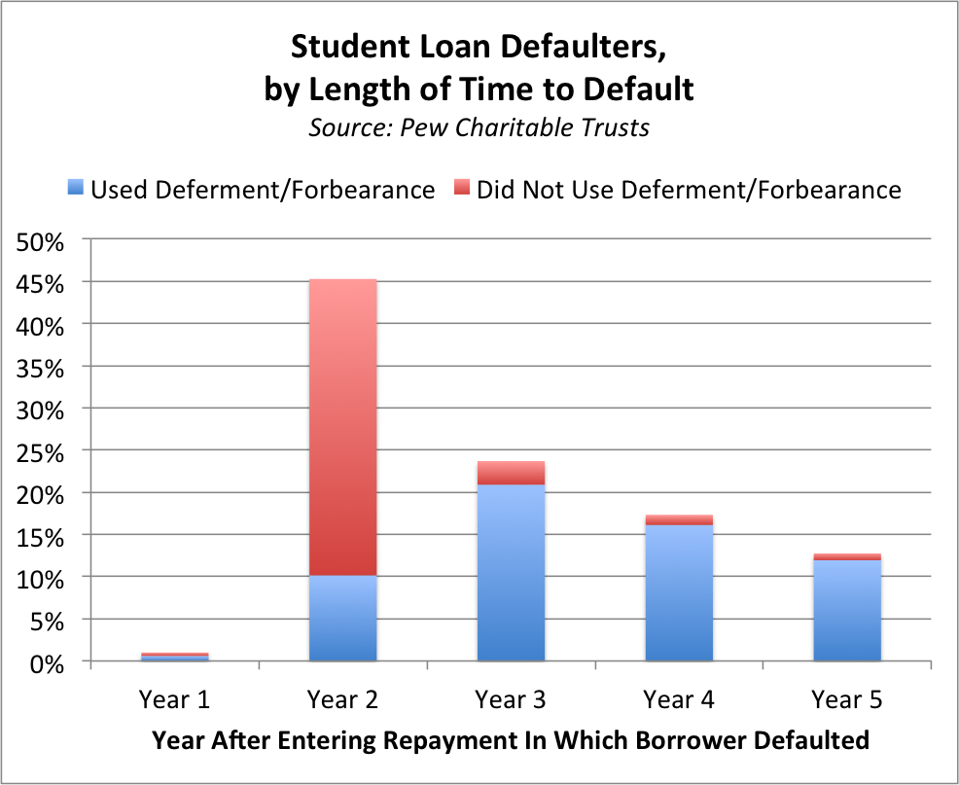 student loan defaulters by length of time to default