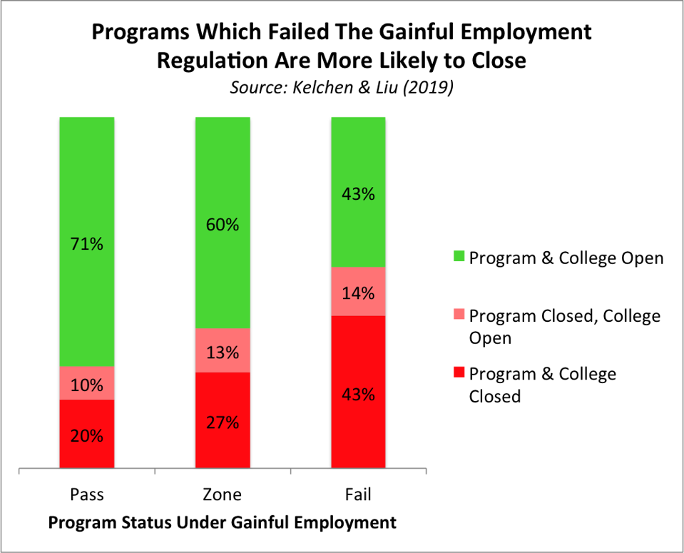 programs which failed gainful employment are more likely to close