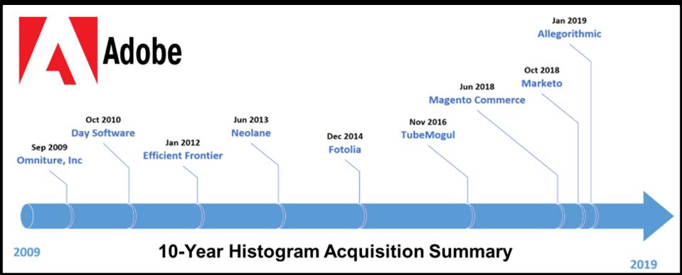 Figure 1: Acquisition Summary 2009-present