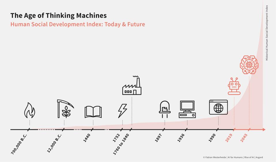 The age of thinking machines - Fabian Westerheide 2019