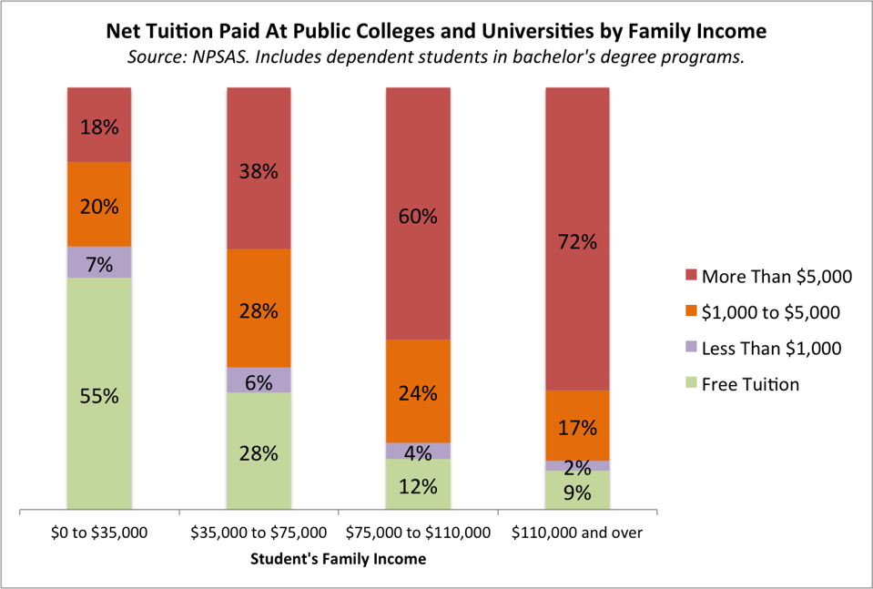 most poor students get free college but most rich students pay tuition