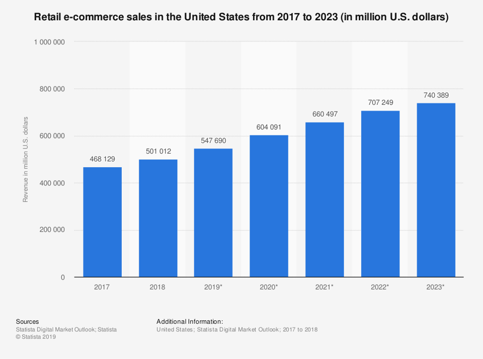 Statista-retail-ecommerce-sales-usa