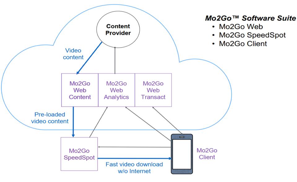 Mo2Go Software Suite