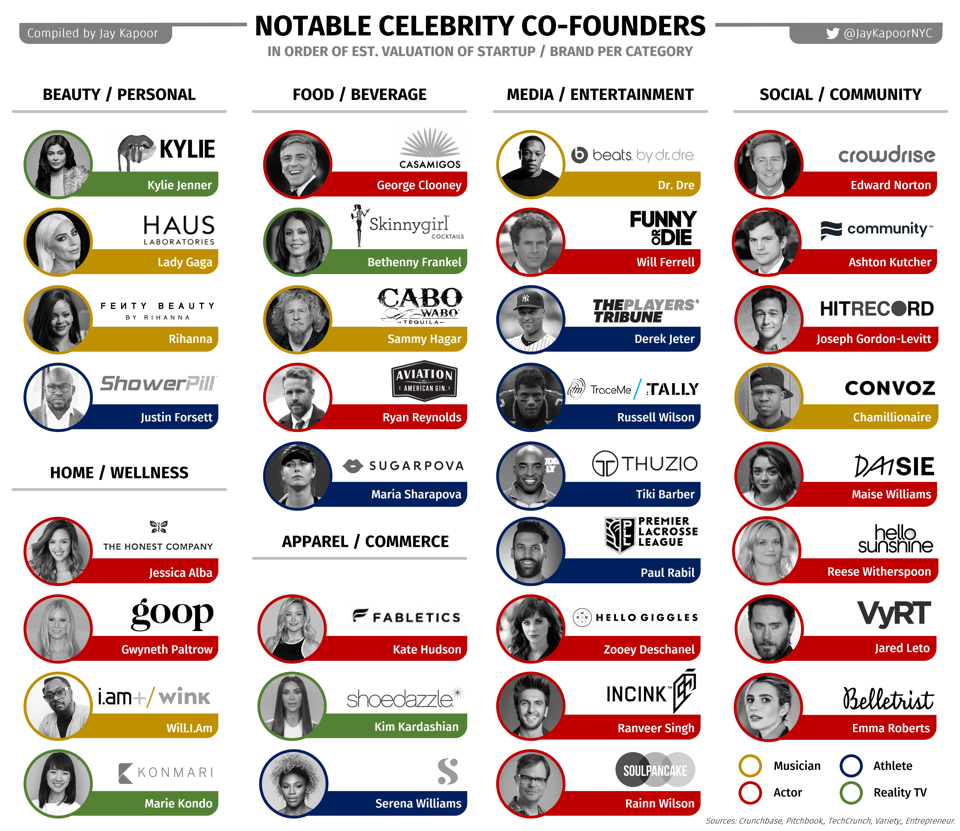 Compilation of notable celebrity cofounders and their companies, including both current and recently exited startups / brands.