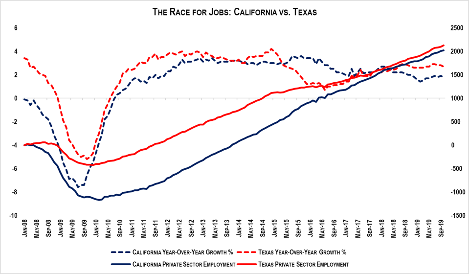 Texas has added about 100,000 more private sector jobs than California since Jan. 2008.