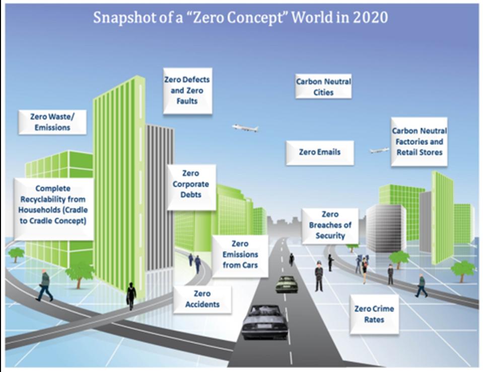 A Zero Concept World