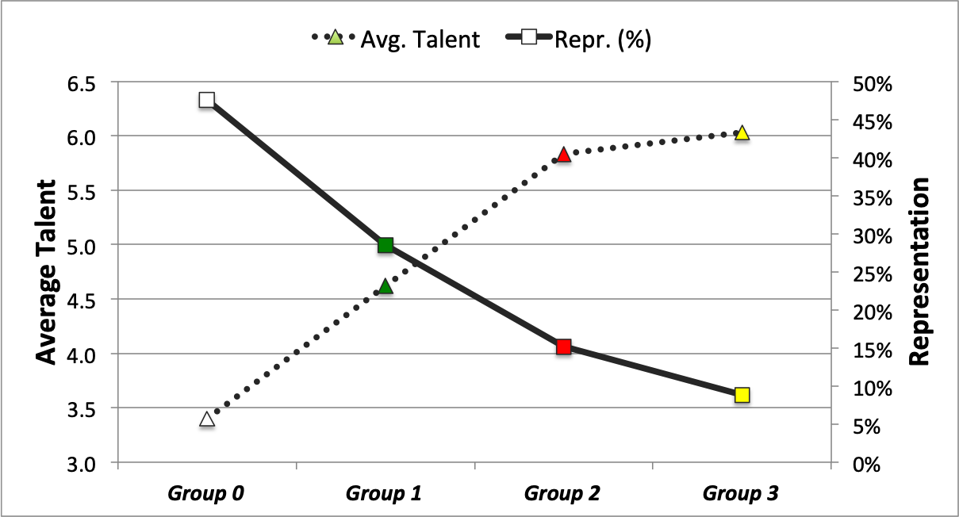 Simulation results show that lower representation is accompanied by higher average talent,
