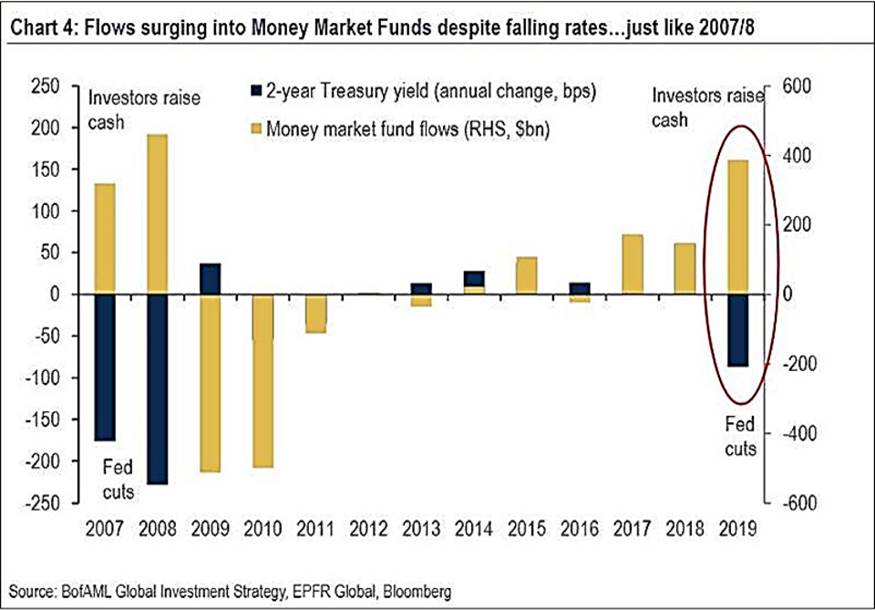 Flows into Money Market Funds