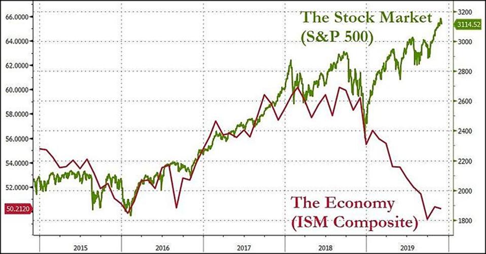 The Stock Market vs the Economy
