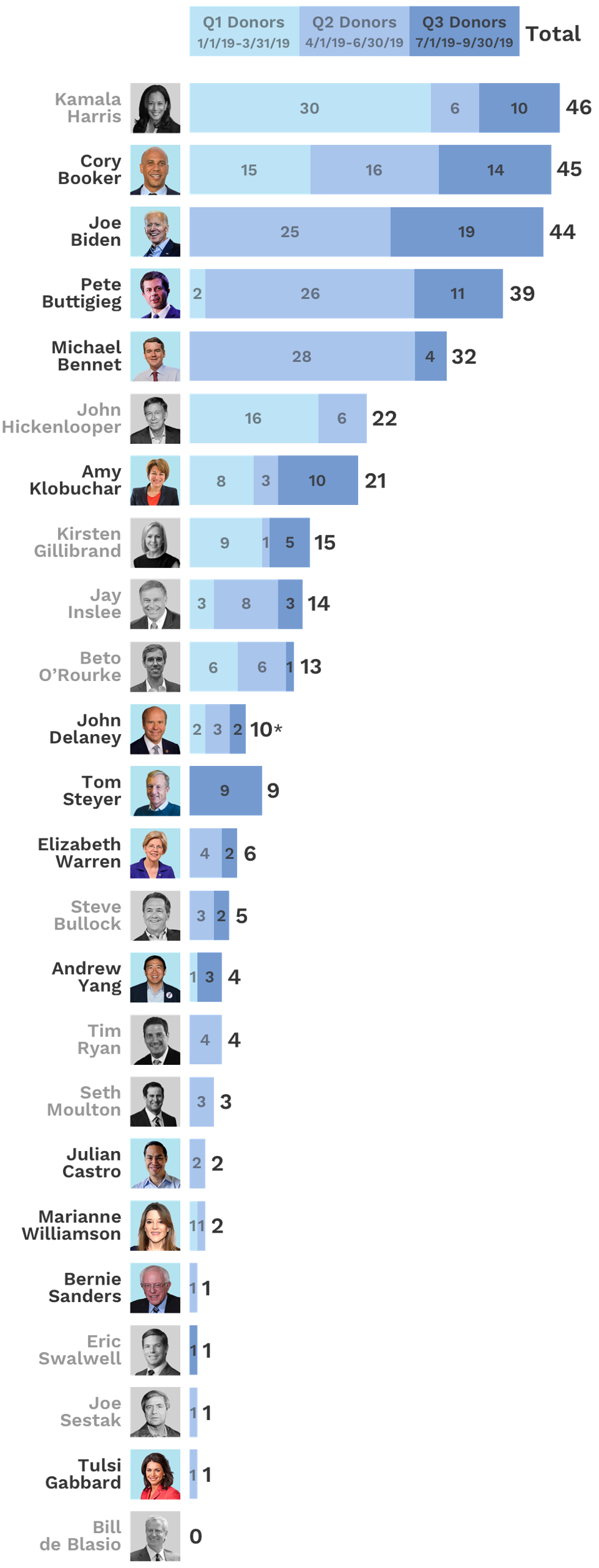 Billionaire Donations to Democrats - Infographic