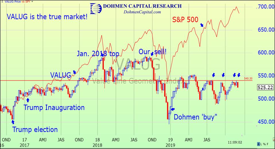 VALUG vs S&P 500