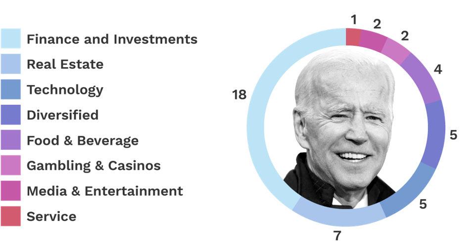 Donors to Biden - Pie Chart