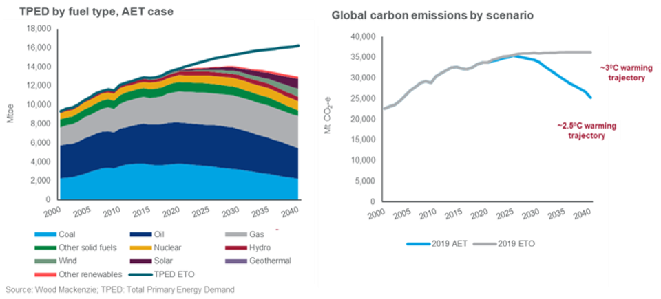 Energy demand peaks in 2029 in AETscenario, but emissions fall short of the 2 degree path