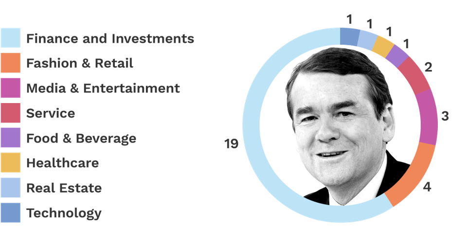 Michael Bennet Donors - Infographic
