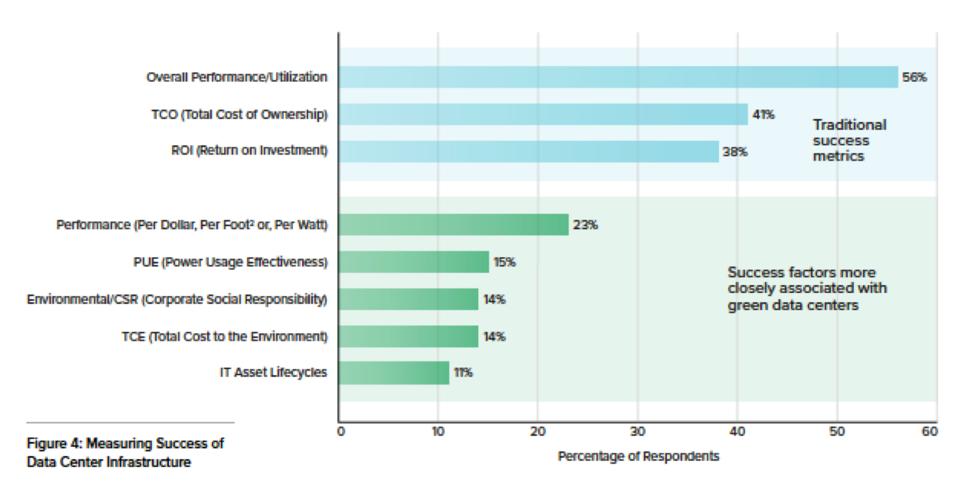 Showing survey participant values