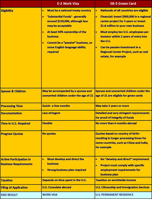 Chart E-2 vs EB5
