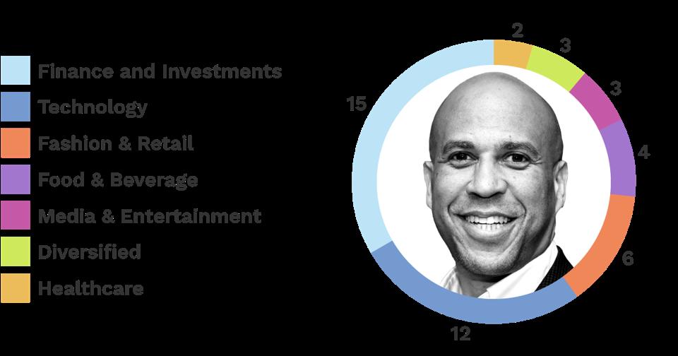 Cory Booker donors - Dataviz