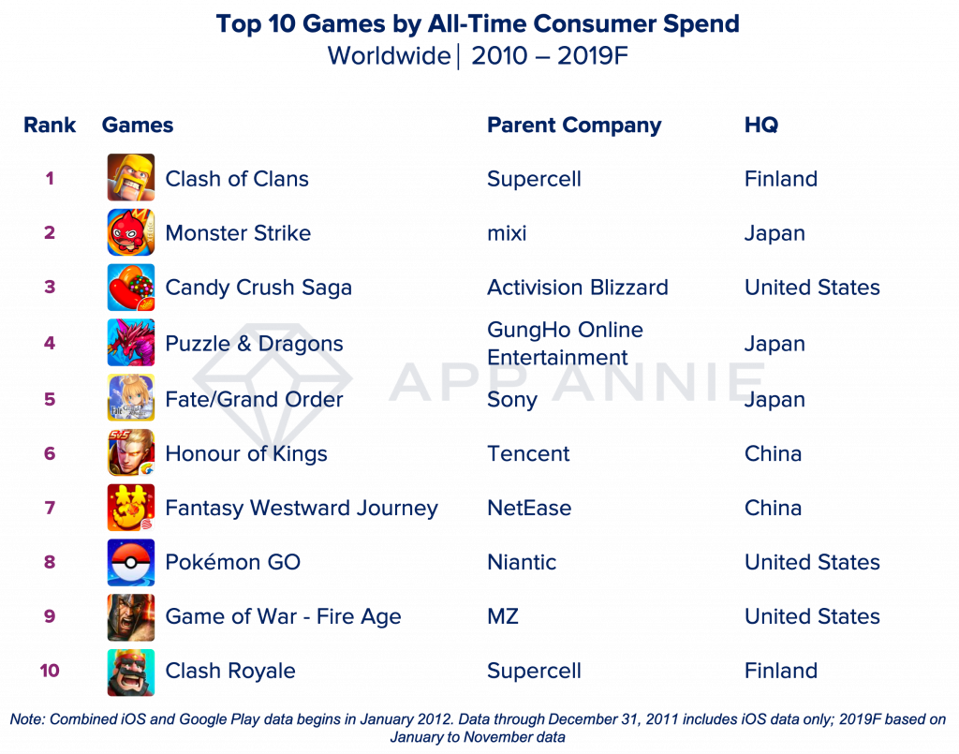 Top mobile games of the decade by revenue