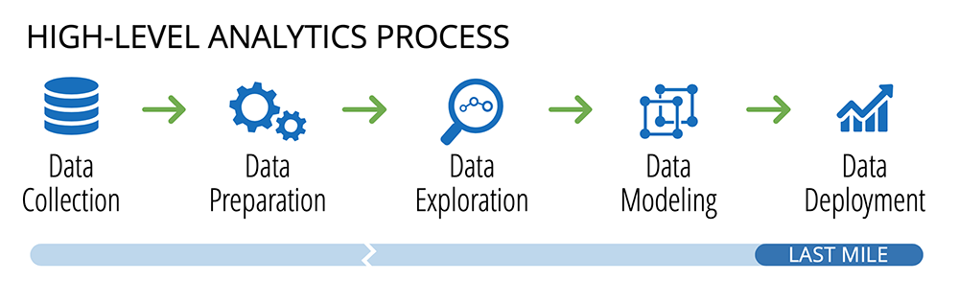 A diagram showing five different stages in the analytics process (data collection, data preparation, data exploration, data modeling, and data deployment).