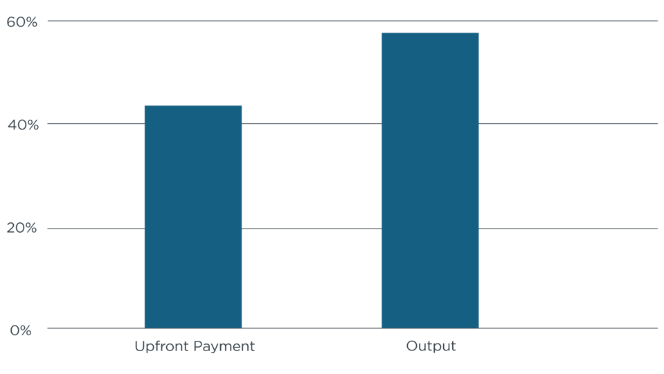 Bar chart displaying output versus upfront payment.