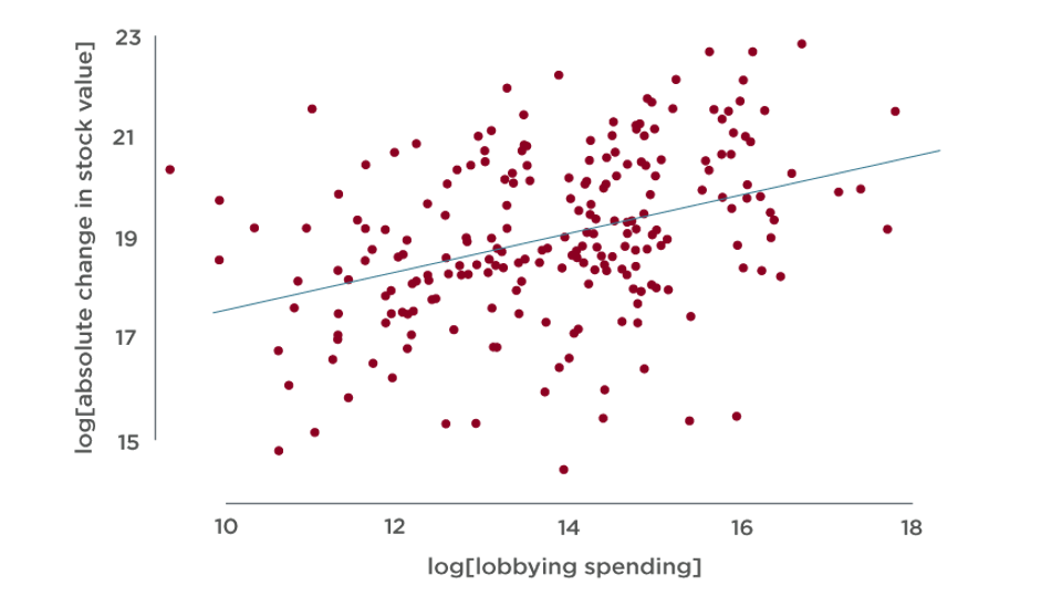 Scatter plot showing the relationship between the change in stock value & lobbying spending