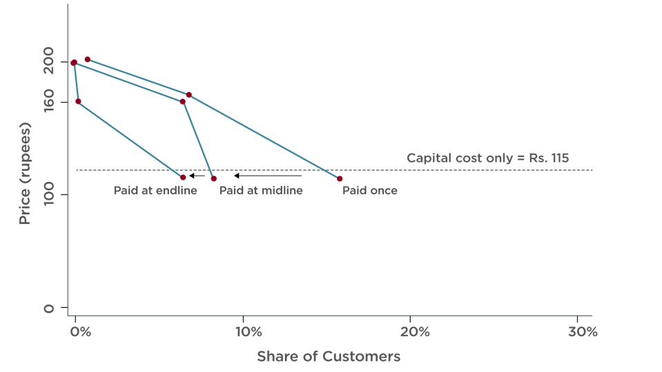 The share of sample households that paid for the solar microgrid & their demand for it at three different prices.