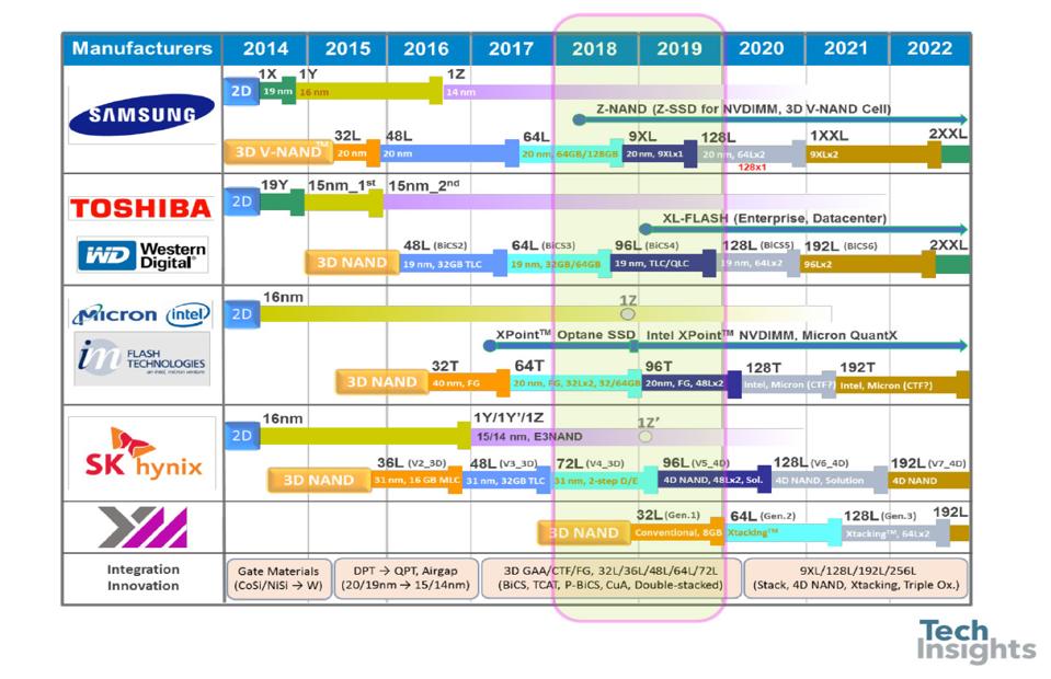 Tech Insights SSD Roadmap