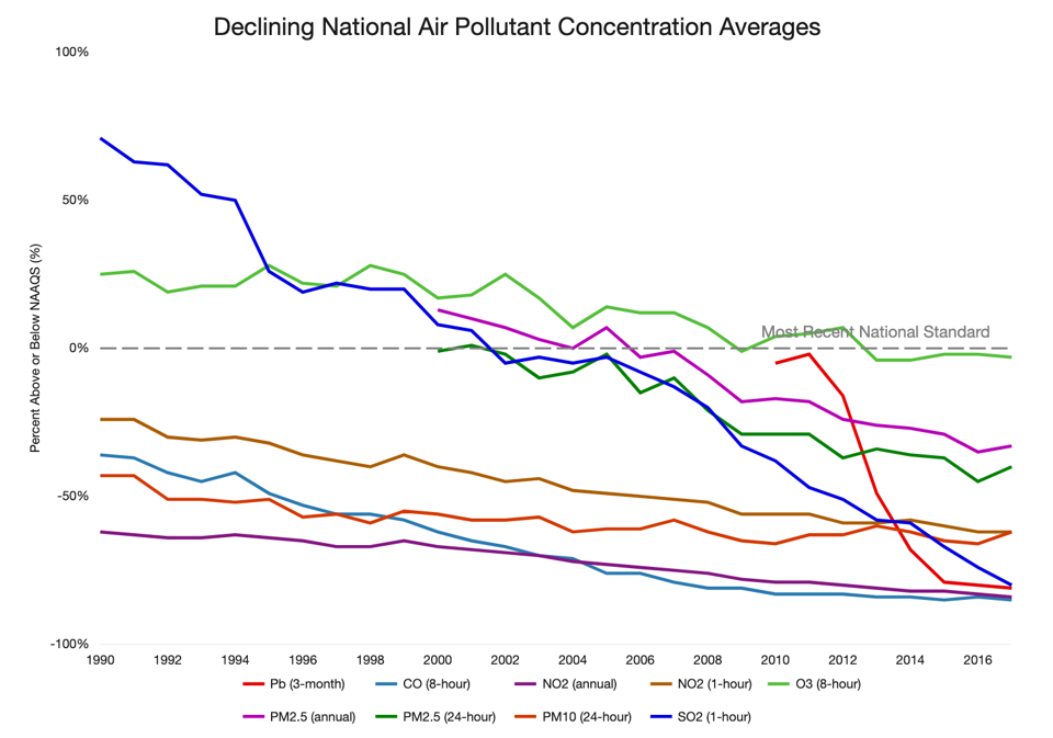 U.S. air pollution trends 1990 to present.
