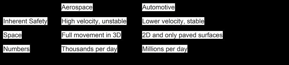 Comparison of autonomous challenges for aerospace and automotive