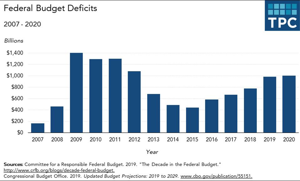 Federal budget deficits 2007-2020
