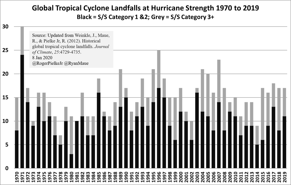 New Hurricane Study Finds 'No Obvious Trends'