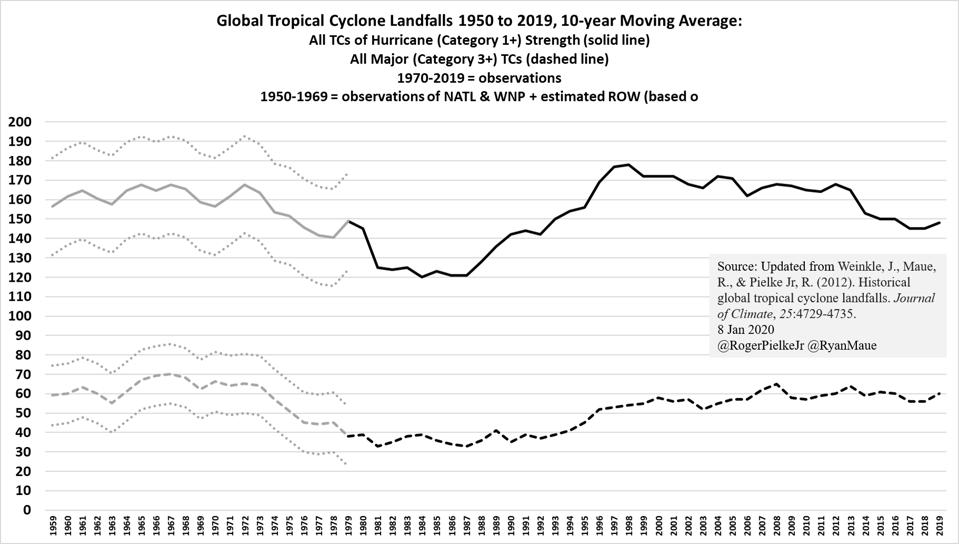 Global landfalls 1950 to 2019