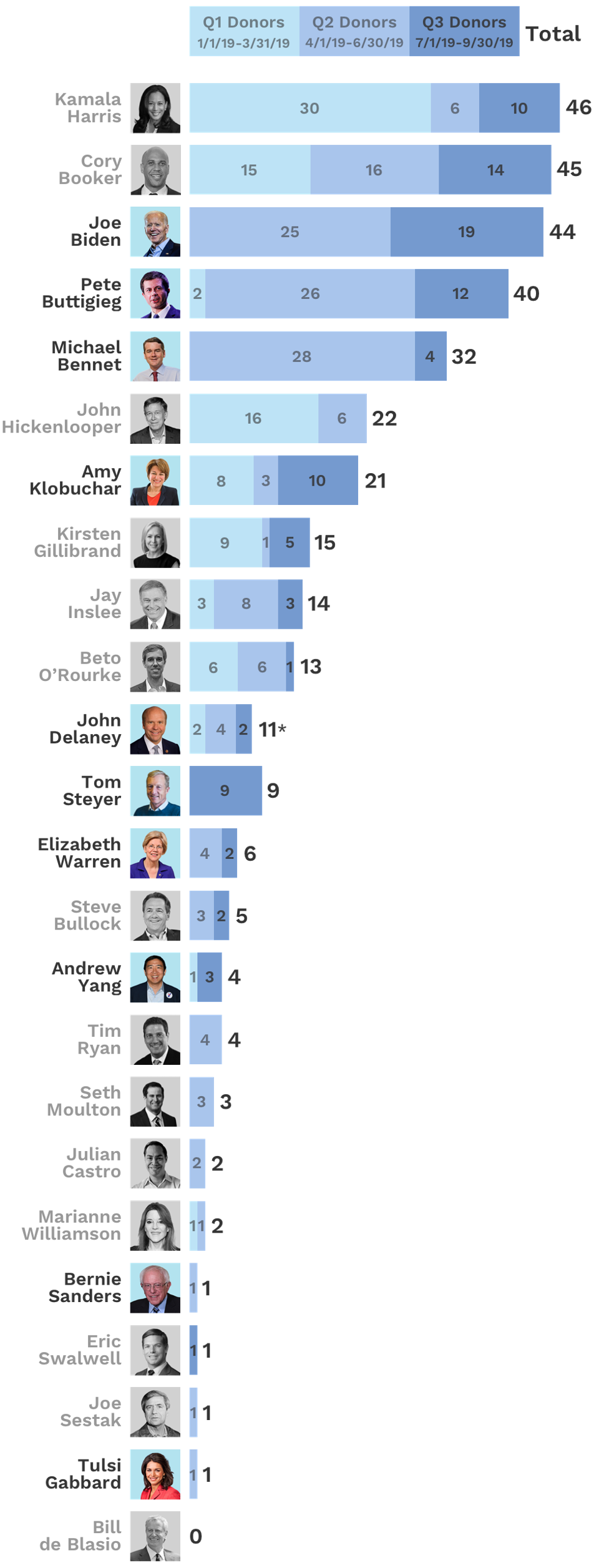 Billionaire Donations to Dems: Infographic