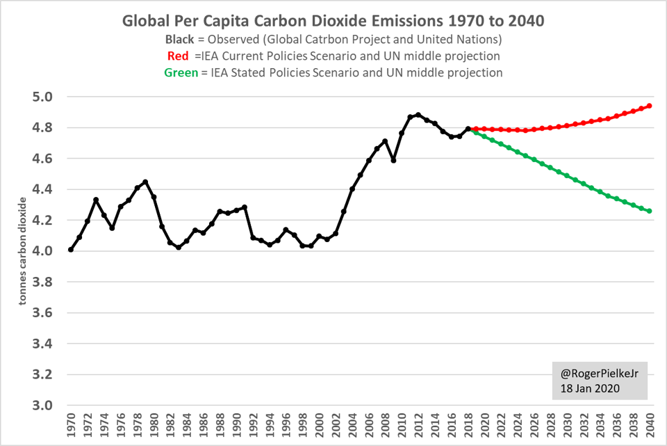Global per capita carbon dioxide emissions