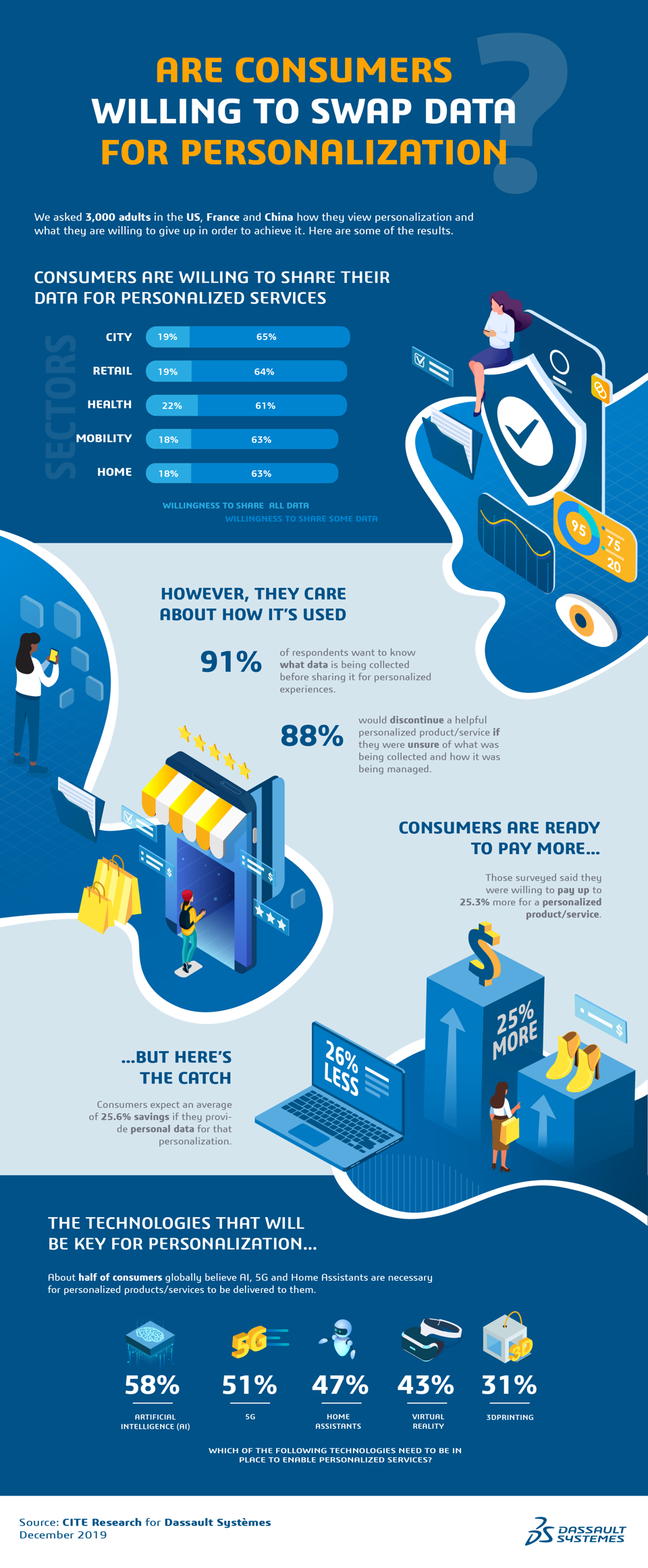 Personalization-data Survey-CES-2020 infographic