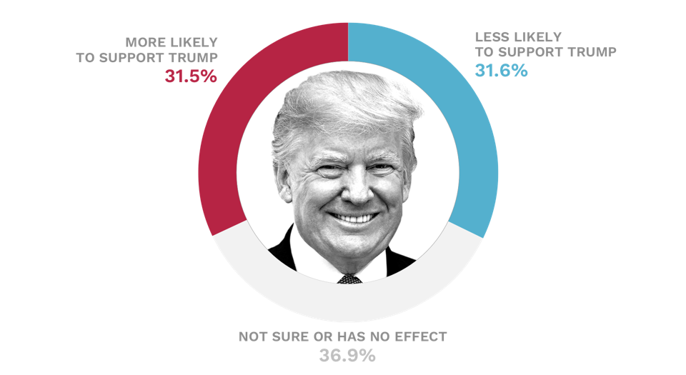 Pie chart displaying polling data on Trump.
