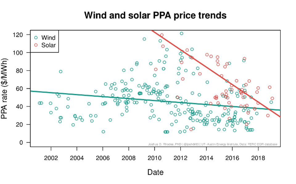 Wind and solar PPA price trends in the US.
