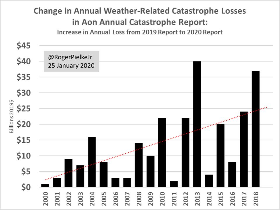Changing catastrophe estimates