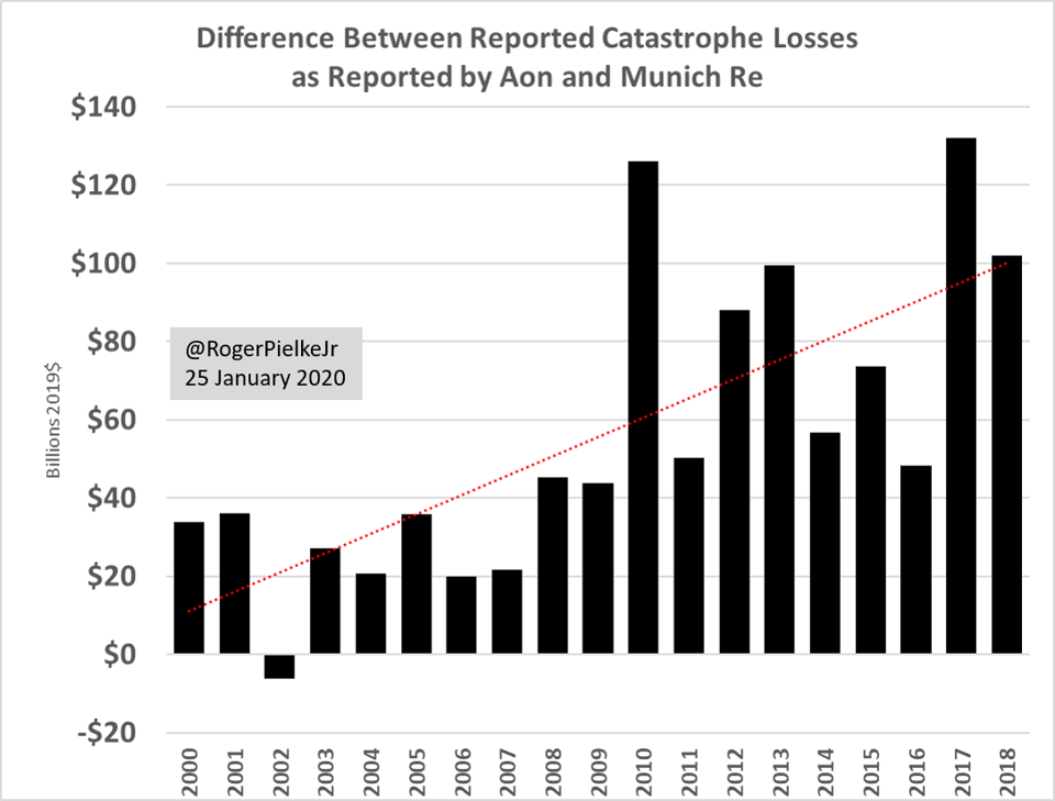 Differences in reported annual catastrophe losses.