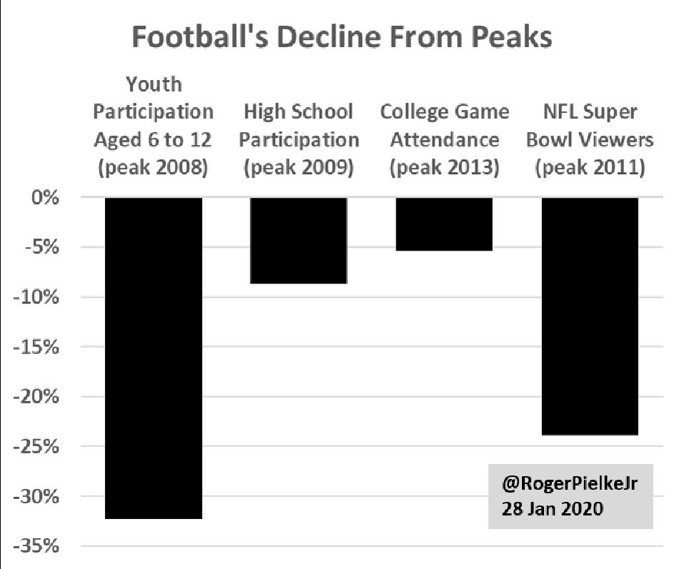 Peak football