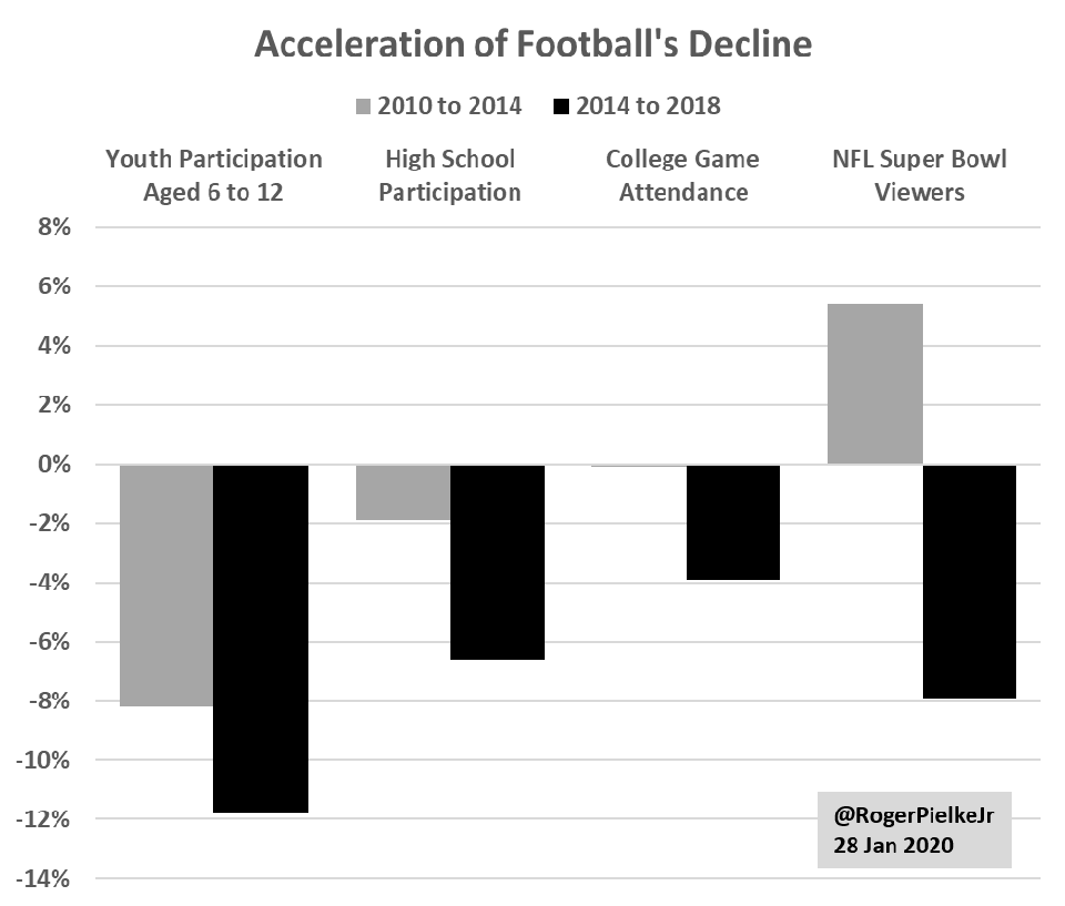 Football's accelerating decline